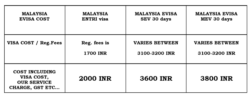 Malaysia Visa For Indians Ultimate Guide Updated 2020